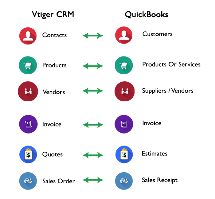 Sync between Vtiger CRM and QuickBooks