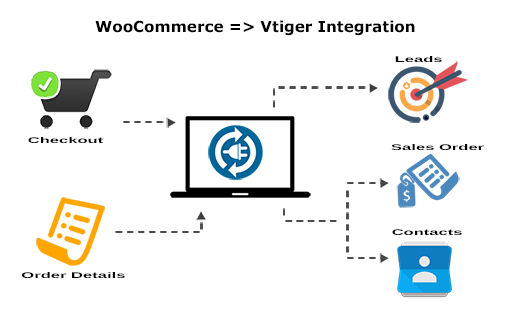 WooCommerce and Vtiger CRM