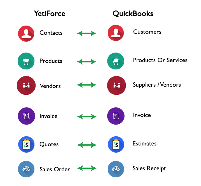 QuickBooks and YetiForce CRM