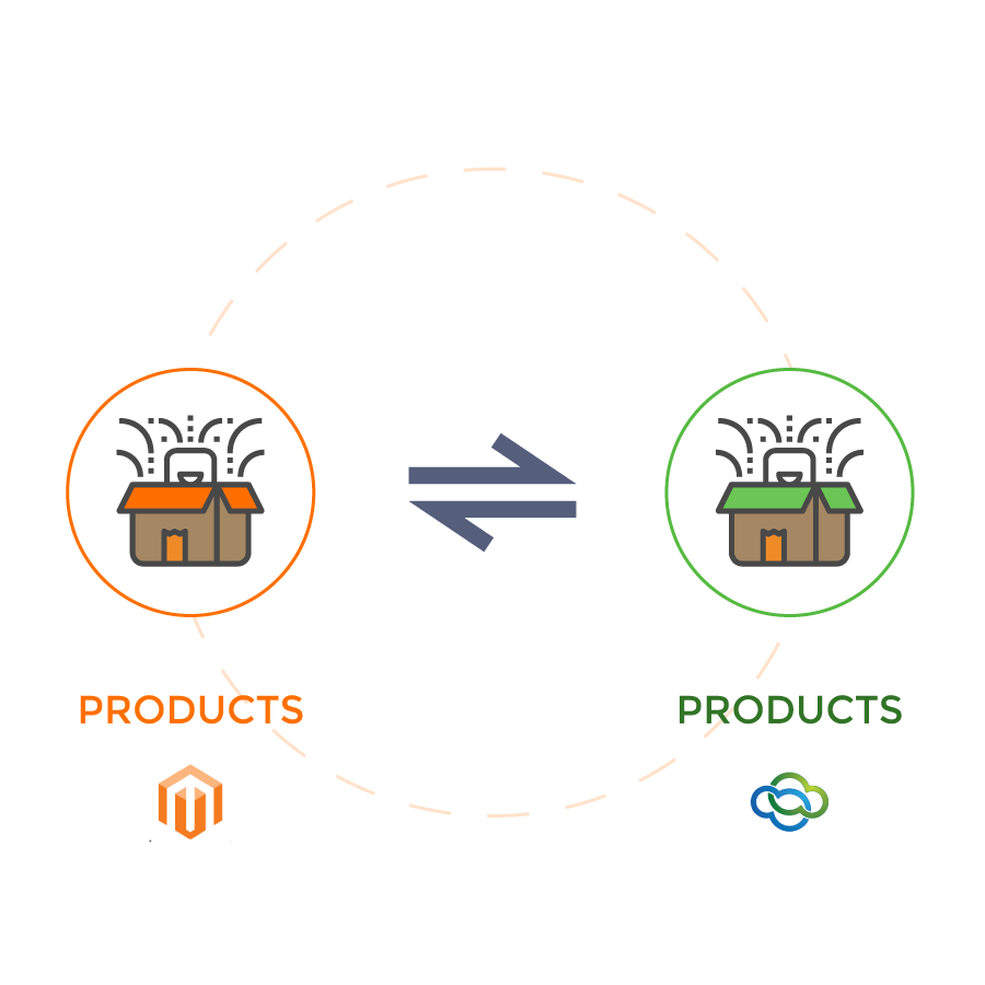 Relate Magento Products and CRM products